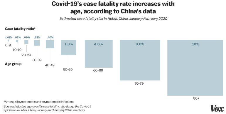 estimate_case_fatality_hubei_age